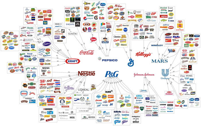 Multinationals - Globalization