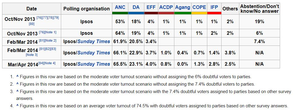 Opinion polling