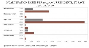 incarceration-rate-by-race-300x162